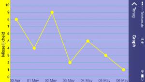 NCA Fraaie grafiek